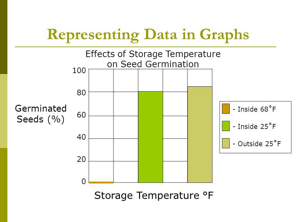 Representing Data in Graphs
