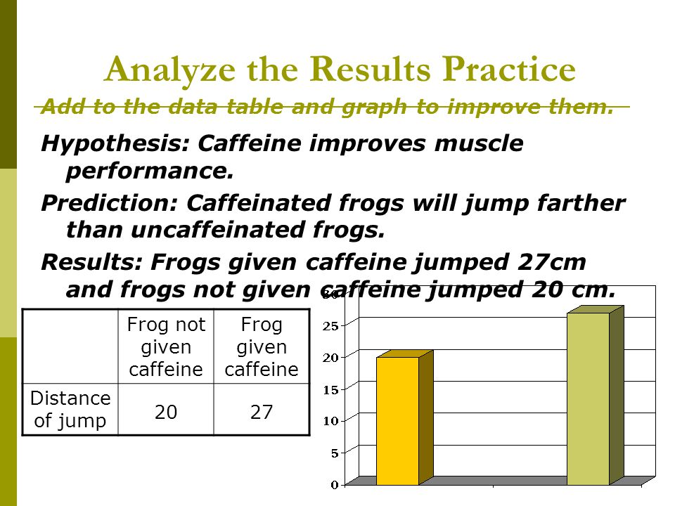 Analyze the Results Practice