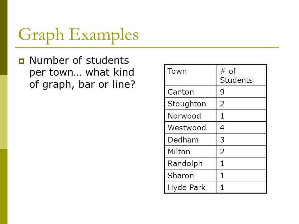 Graph Examples Number of students per town… what kind of graph, bar or line Town. # of Students.