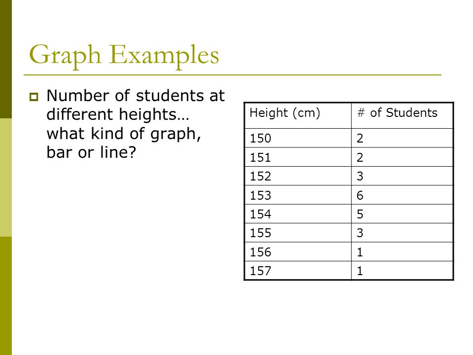 Graph Examples Number of students at different heights… what kind of graph, bar or line Height (cm)