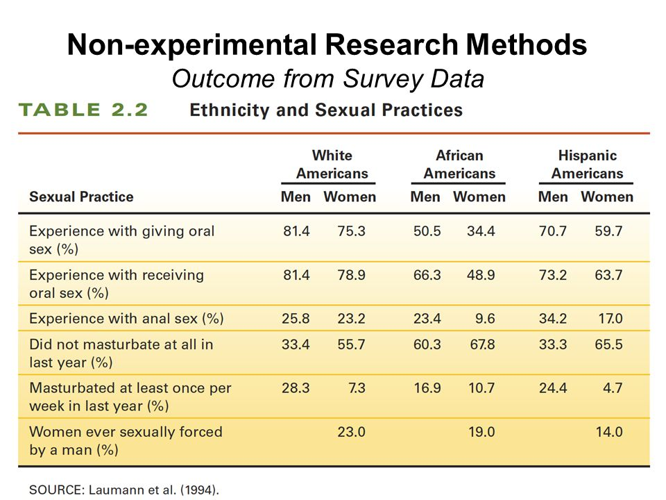 Non-experimental Research Methods Outcome from Survey Data