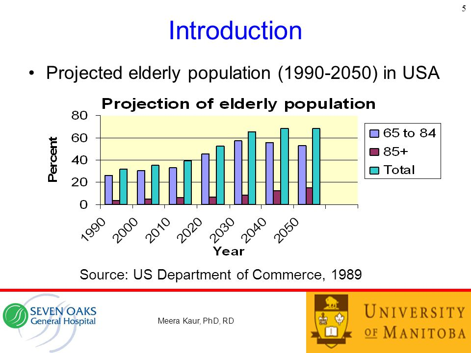 Introduction Projected elderly population (1990-2050) in USA