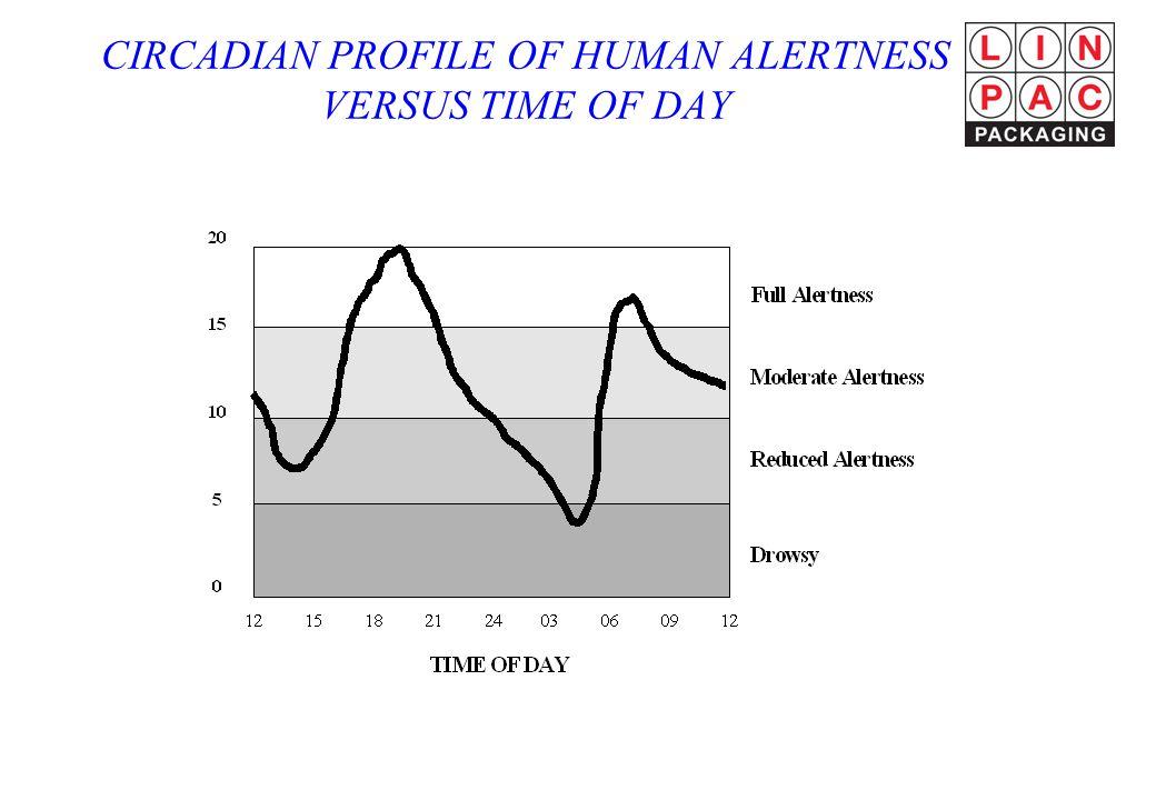 CIRCADIAN PROFILE OF HUMAN ALERTNESS VERSUS TIME OF DAY
