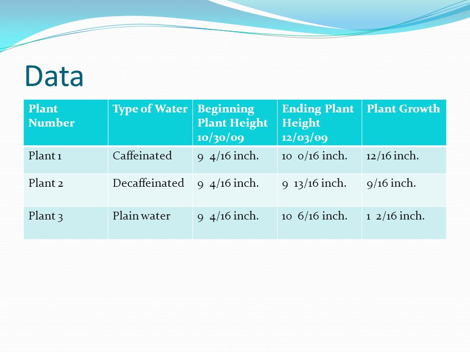 Data Plant Number Type of Water Beginning Plant Height 10/30/09