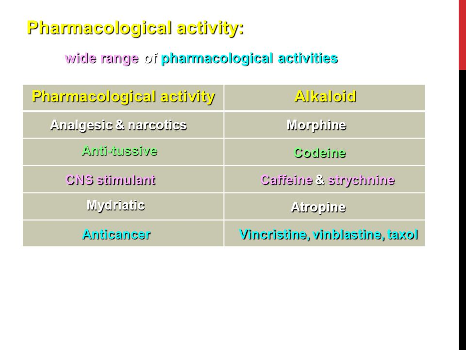 Pharmacological activity