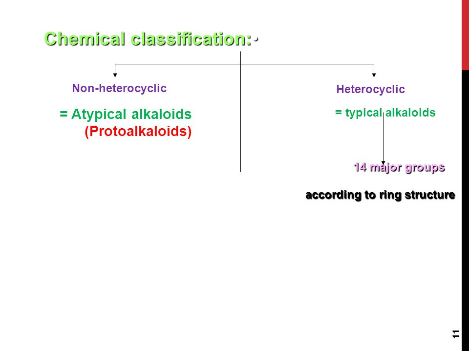 Chemical classification: