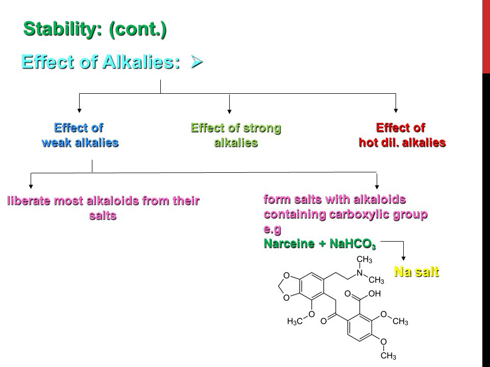 Effect of strong alkalies liberate most alkaloids from their salts
