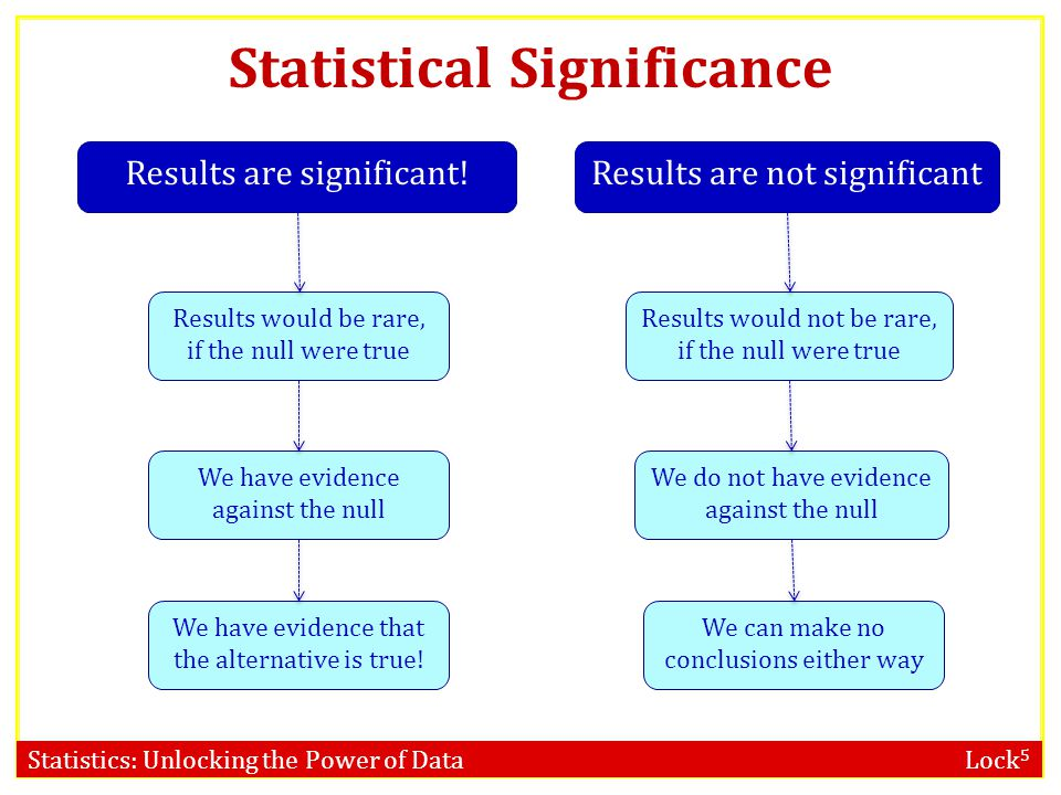 Statistical Significance
