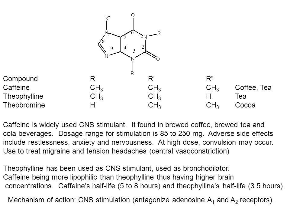 Compound R R' R Caffeine CH3 CH3 CH3 Coffee, Tea. Theophylline CH3 CH3 H Tea. Theobromine H CH3 CH3 Cocoa.