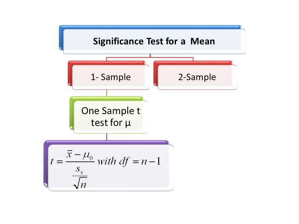 Significance Test for a Mean