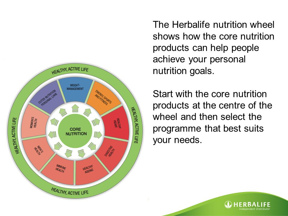 The Herbalife nutrition wheel shows how the core nutrition products can help people achieve your personal nutrition goals.