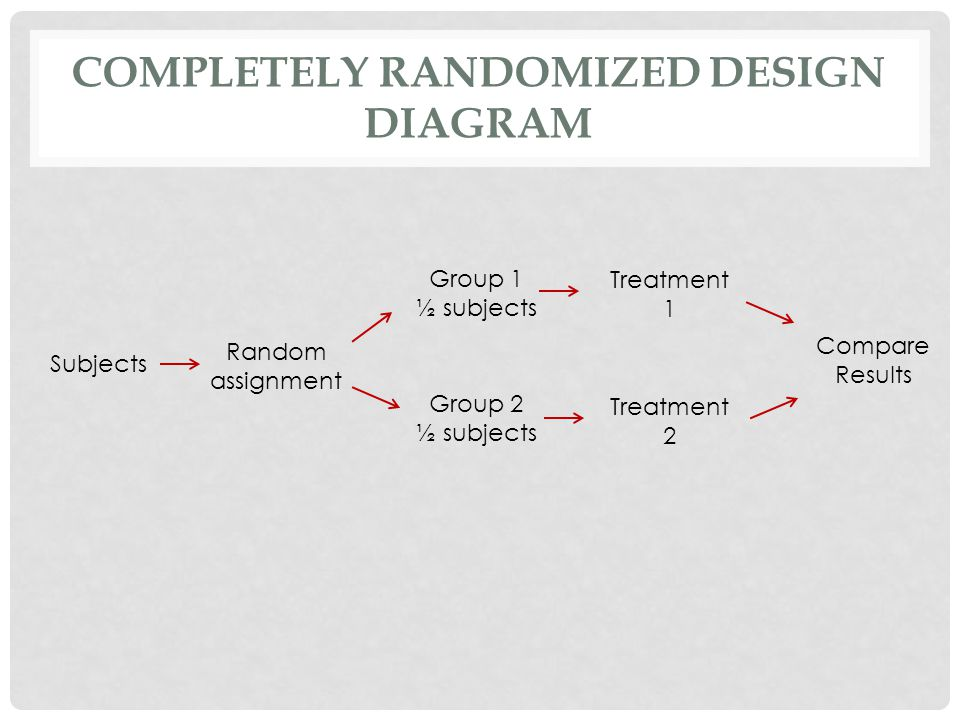 Completely randomized design diagram