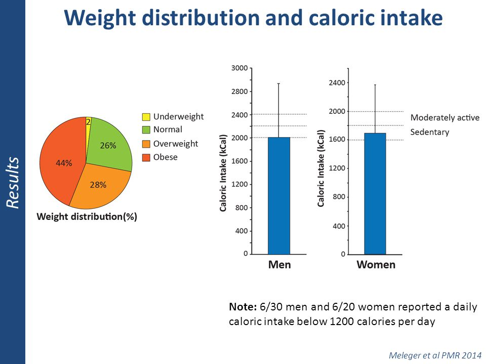 Weight distribution and caloric intake
