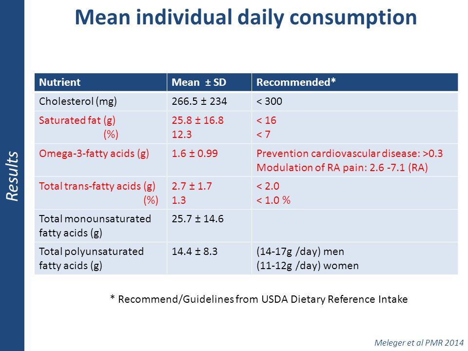Mean individual daily consumption