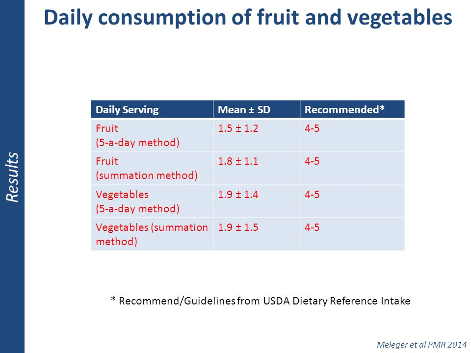 Daily consumption of fruit and vegetables