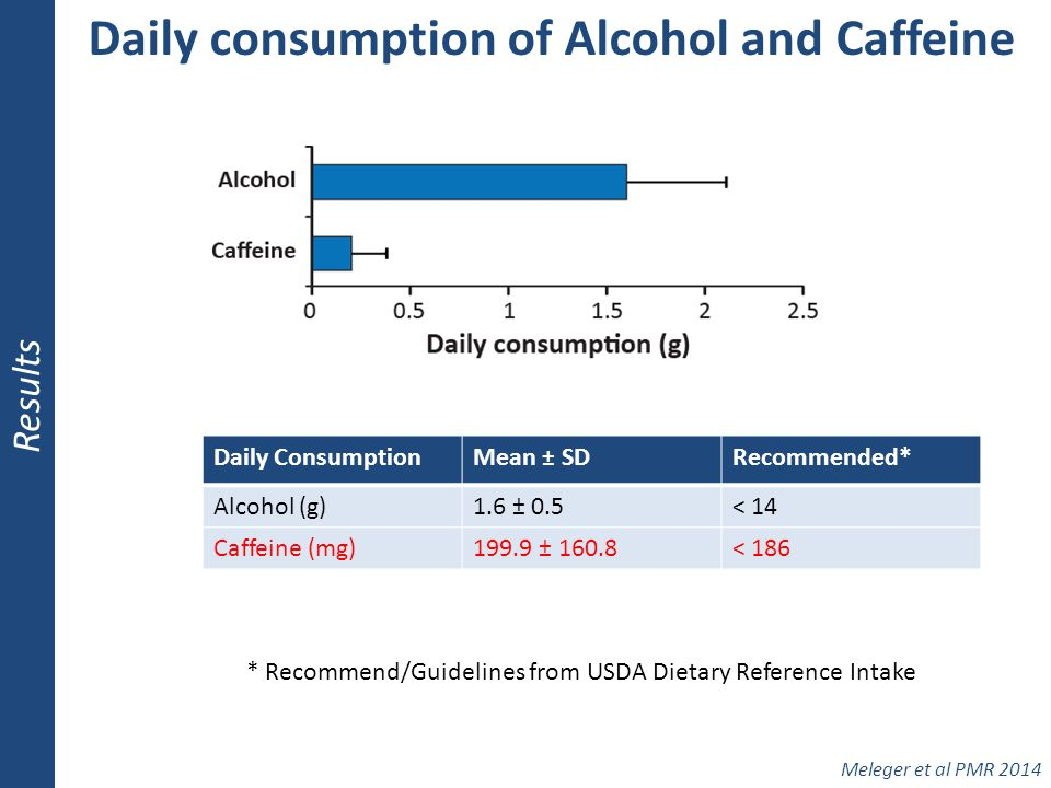 Daily consumption of Alcohol and Caffeine