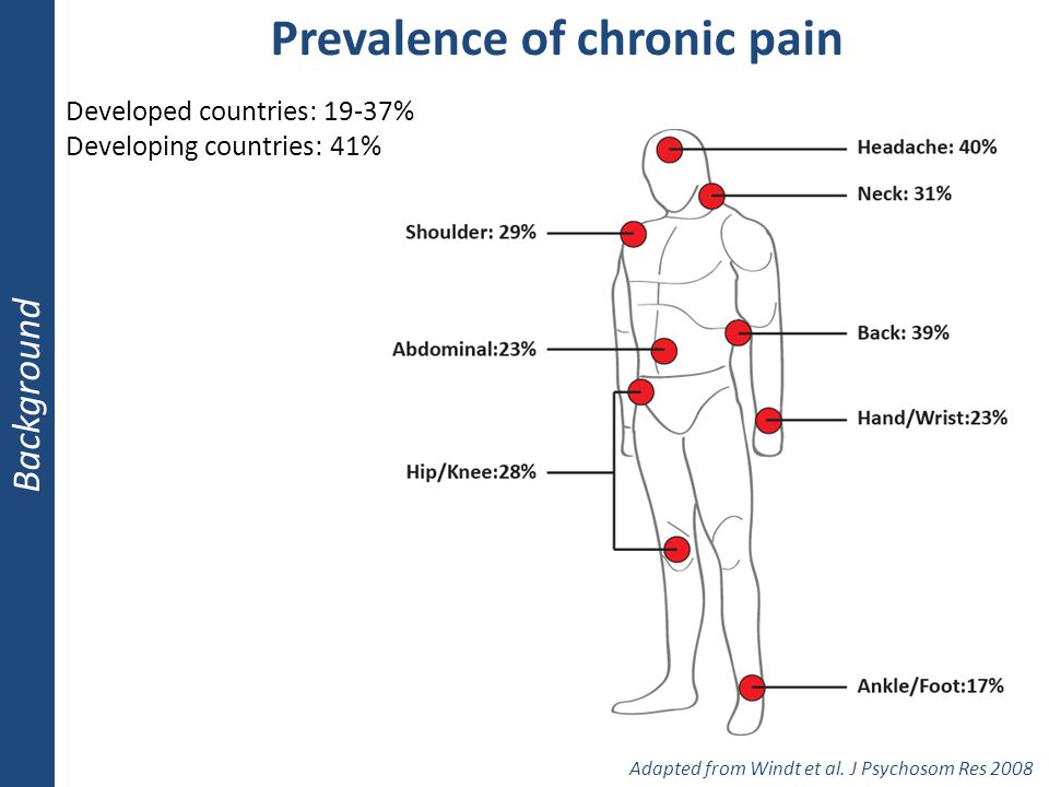 Prevalence of chronic pain