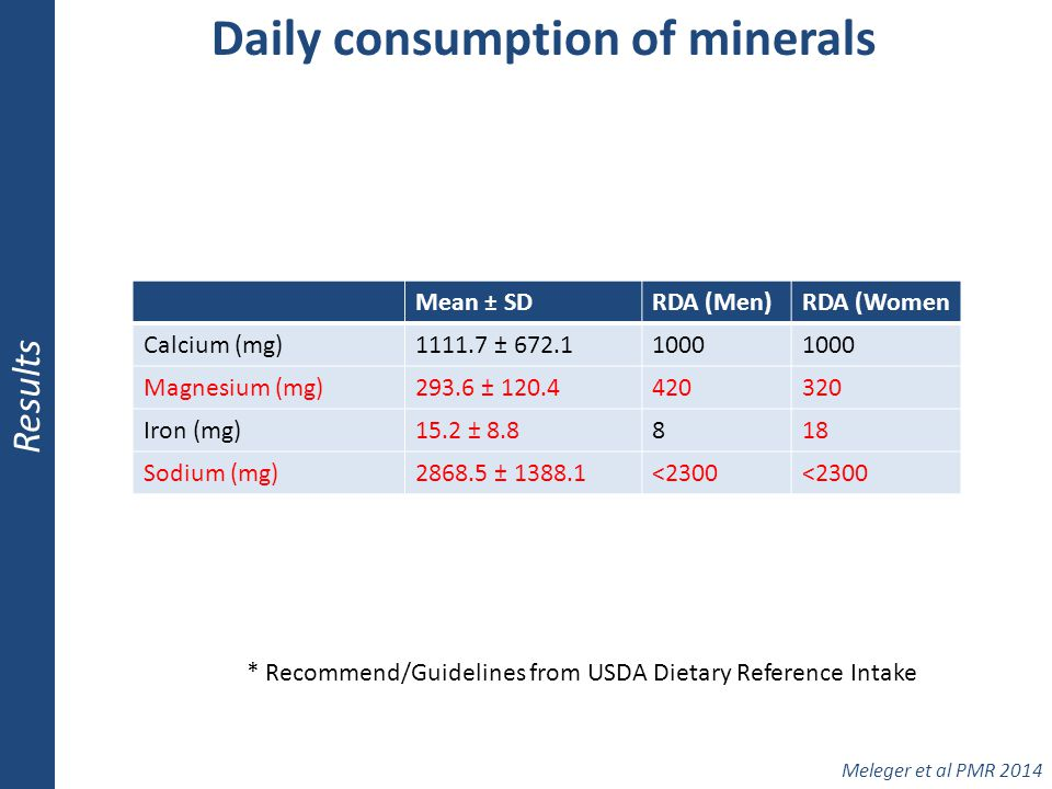 Daily consumption of minerals