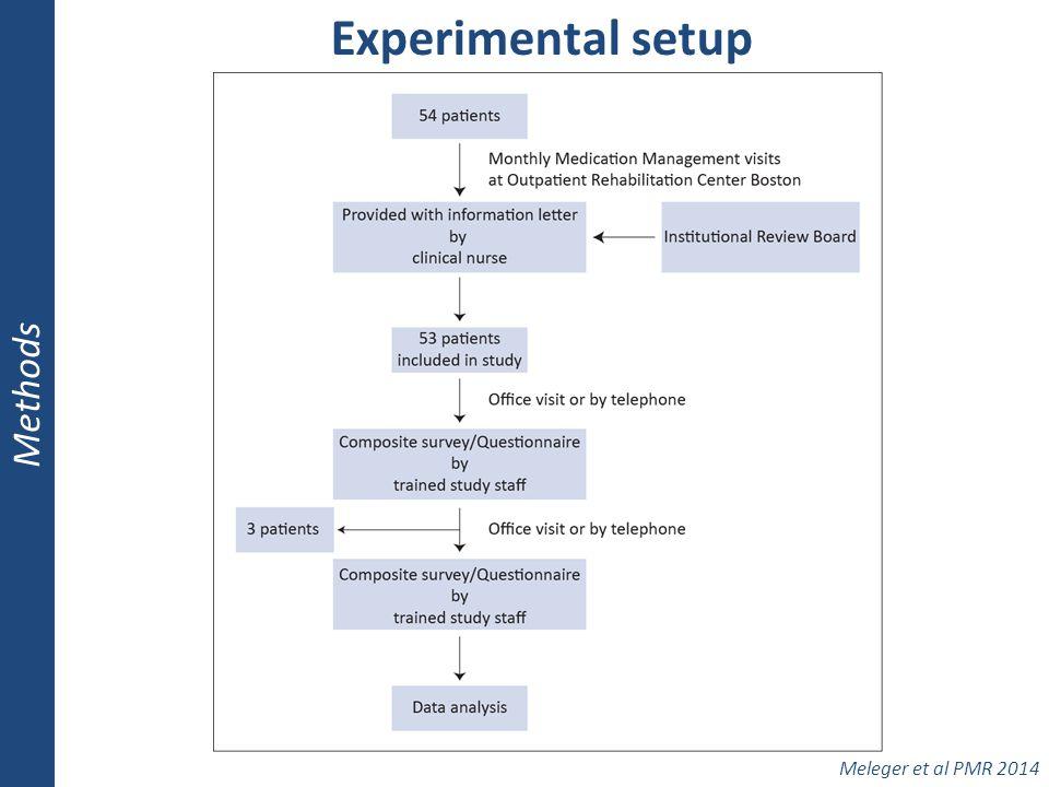 Experimental setup Methods Meleger et al PMR 2014
