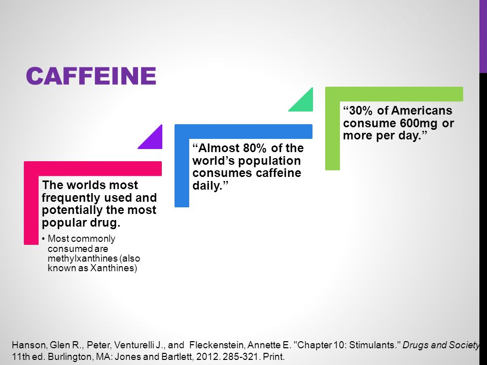 Caffeine 30% of Americans consume 600mg or more per day.