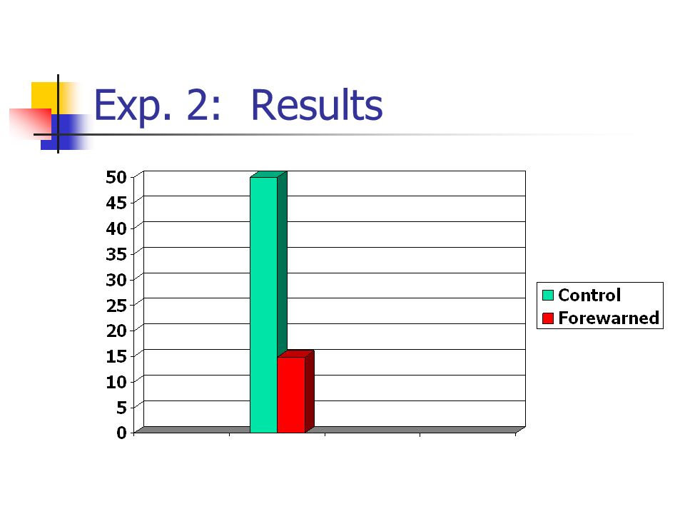 Exp. 2: Results