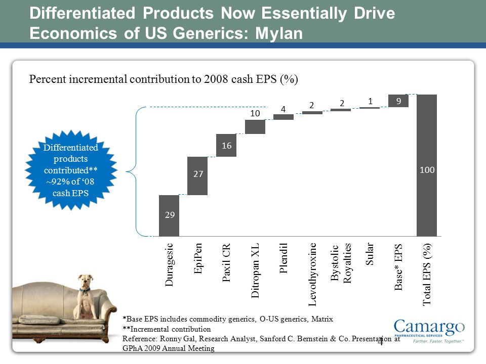 Differentiated products contributed** ~92% of '08 cash EPS
