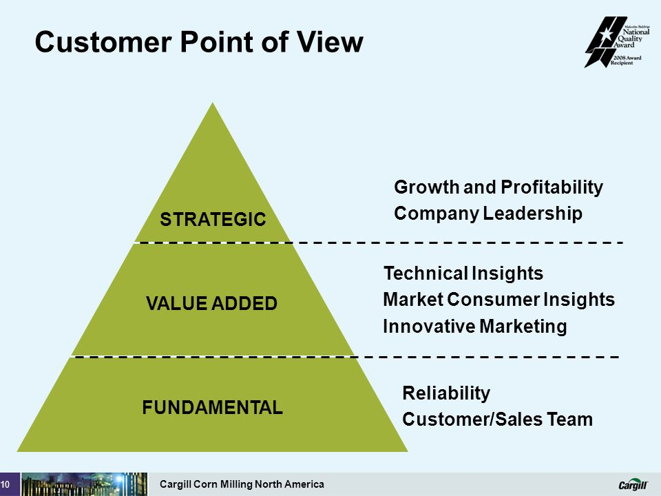 Customer Point of View Growth and Profitability Company Leadership