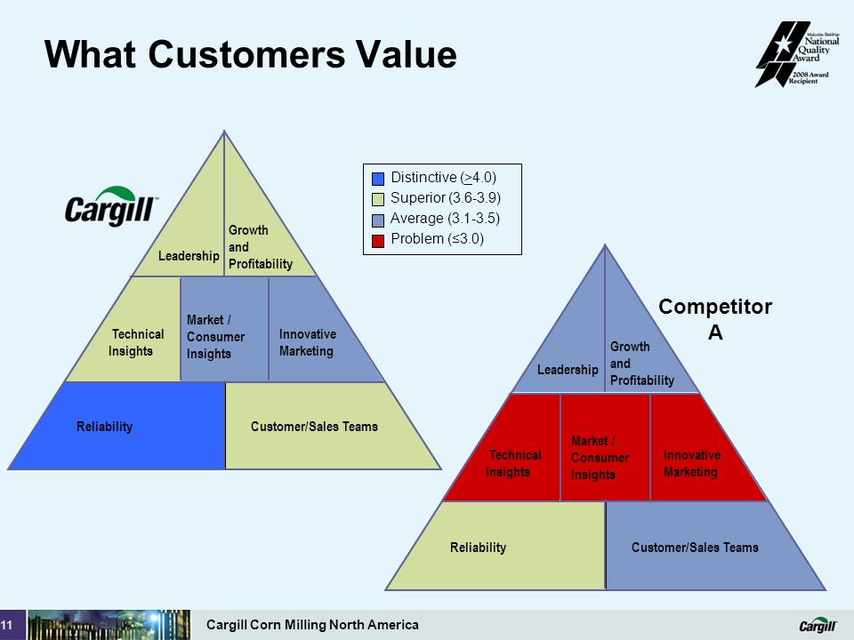 What Customers Value Competitor A Leadership Growth and Profitability