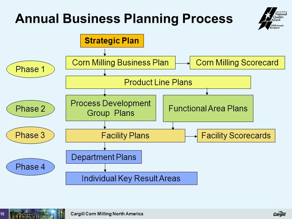 Annual Business Planning Process