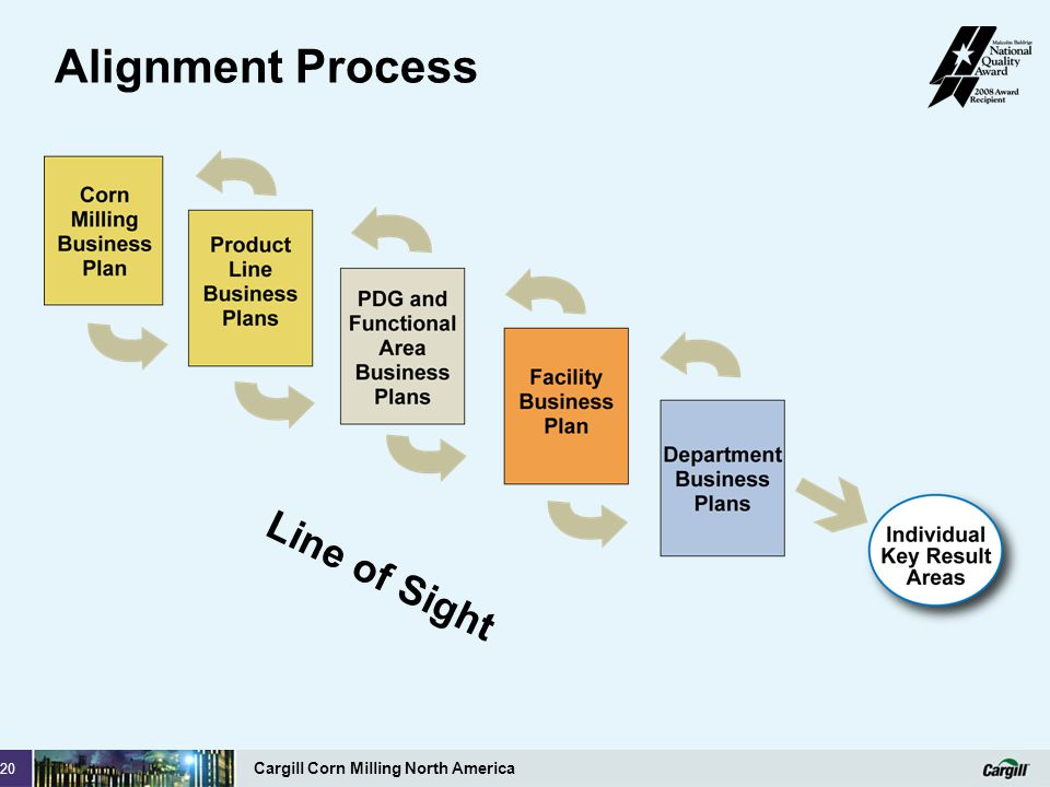 Alignment Process Line of Sight