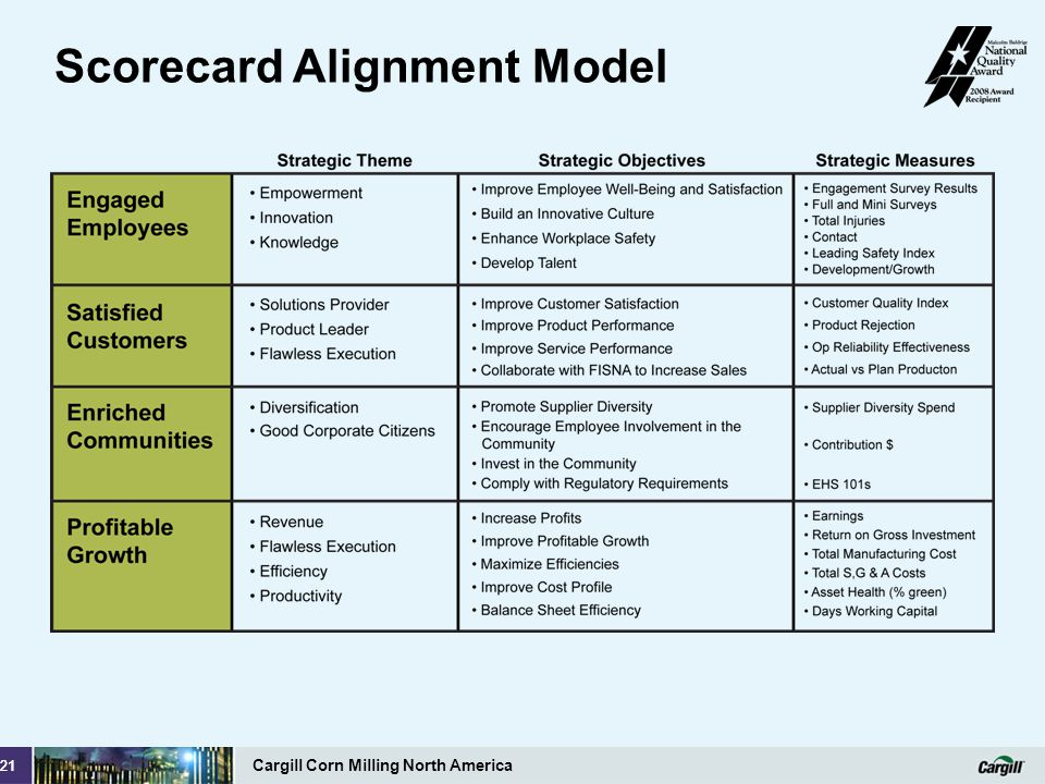Scorecard Alignment Model