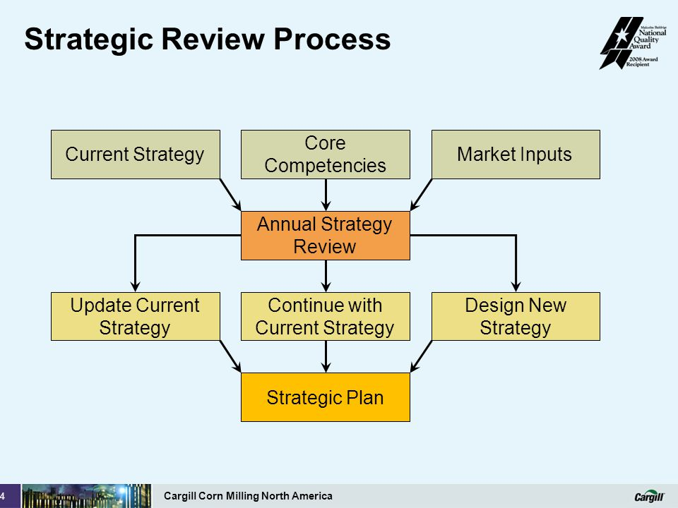 Strategic Review Process
