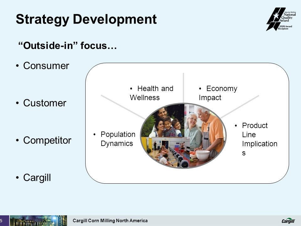 Strategy Development Outside-in focus… Consumer Customer Competitor
