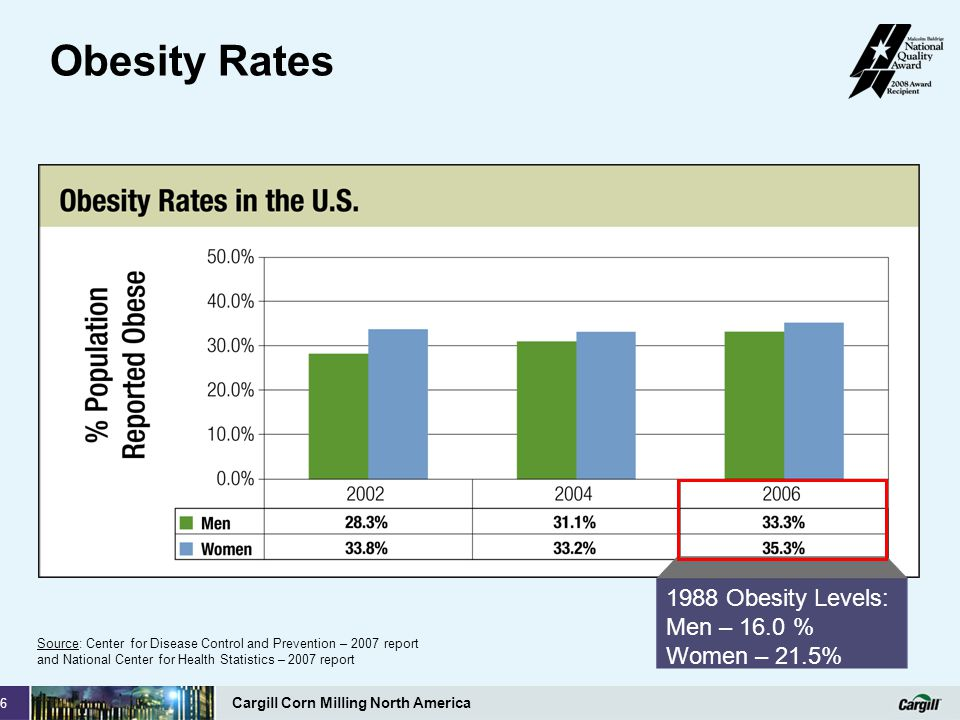 Obesity Rates 1988 Obesity Levels: Men – 16.0 % Women – 21.5%