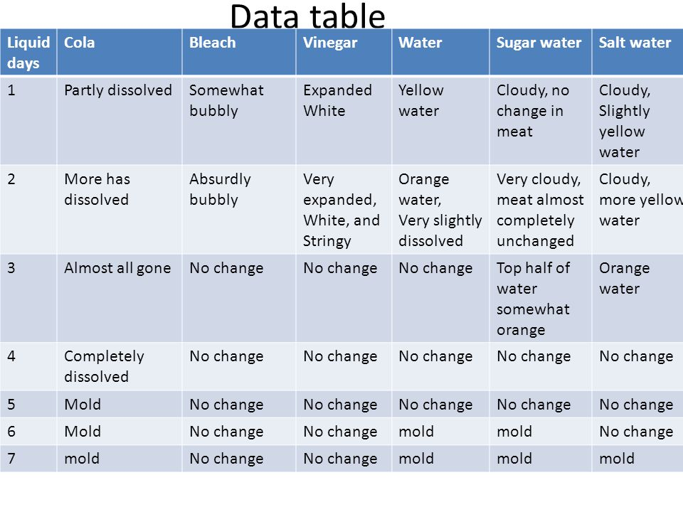 Data table Liquid days Cola Bleach Vinegar Water Sugar water