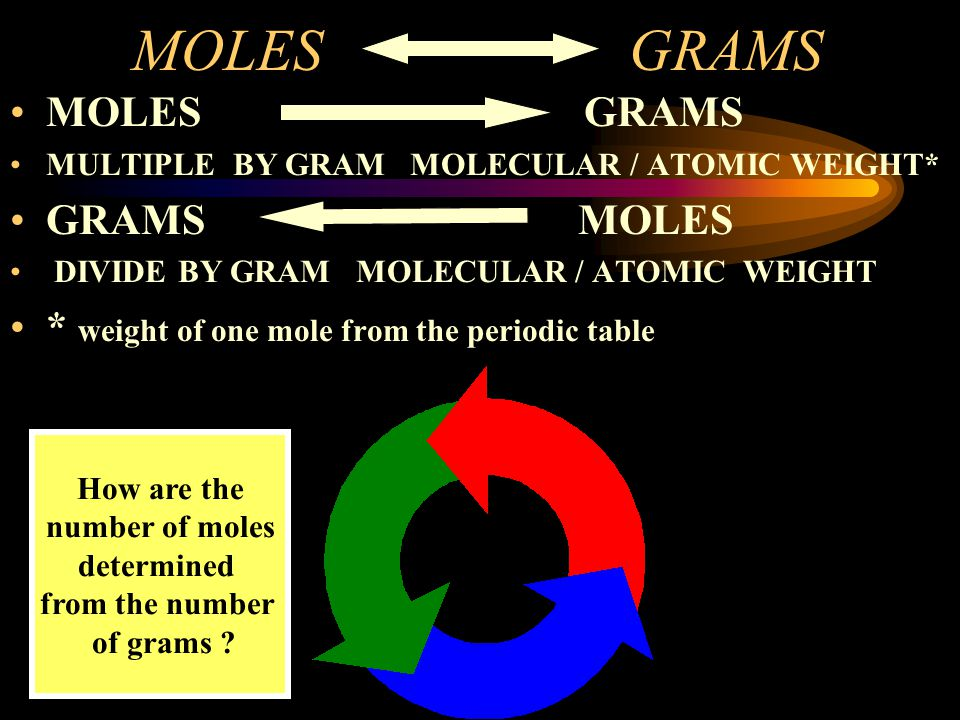 MOLES GRAMS MOLES GRAMS GRAMS MOLES