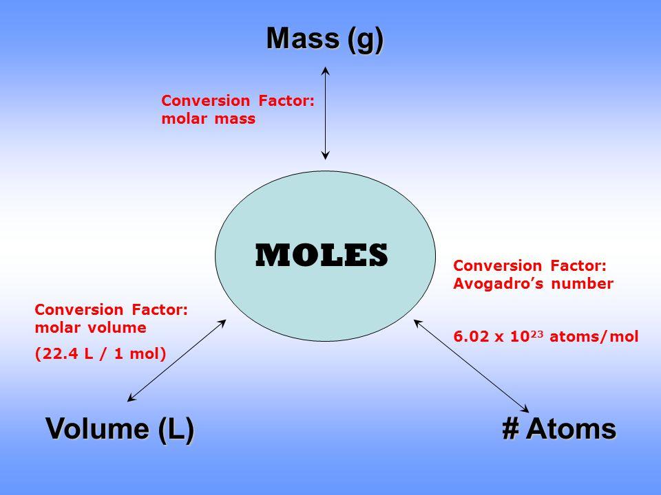 MOLES Mass (g) Volume (L) # Atoms Conversion Factor: molar mass
