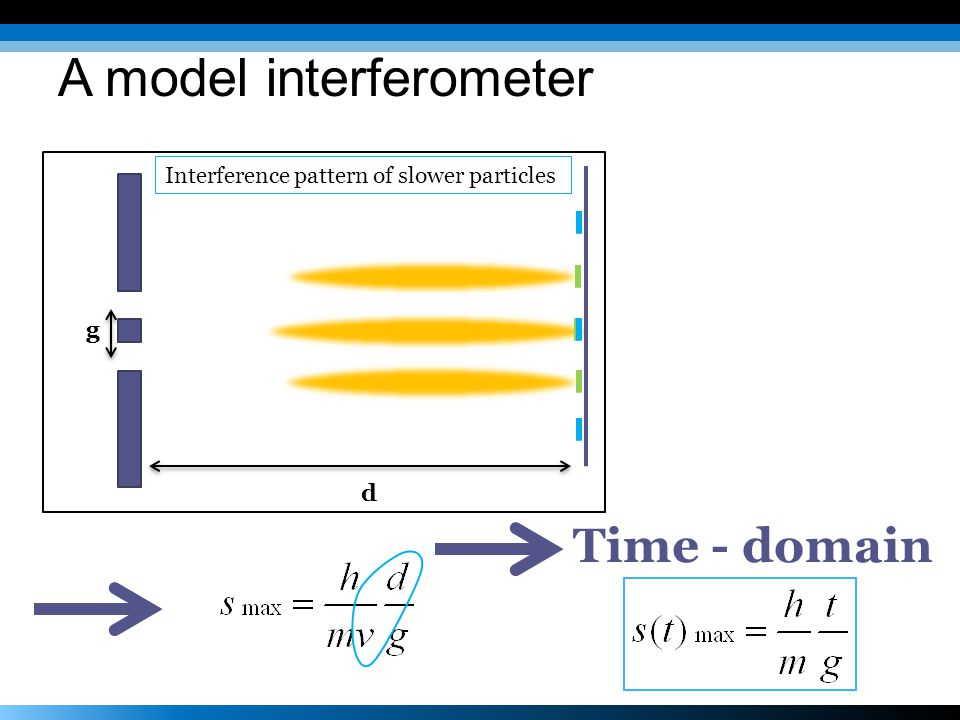 A model interferometer