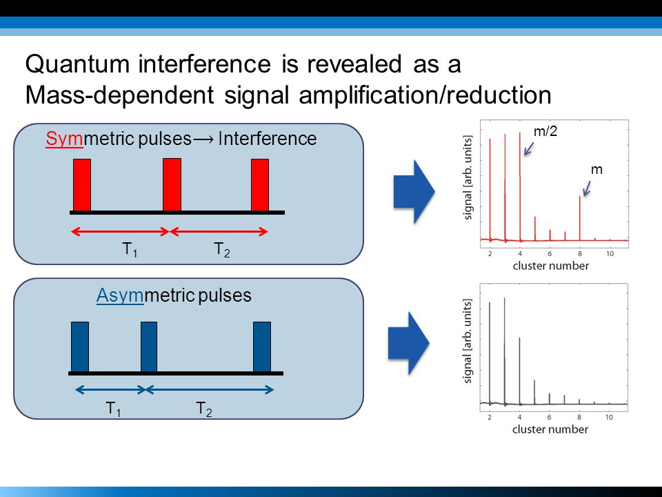 Quantum interference is revealed as a Mass-dependent signal amplification/reduction