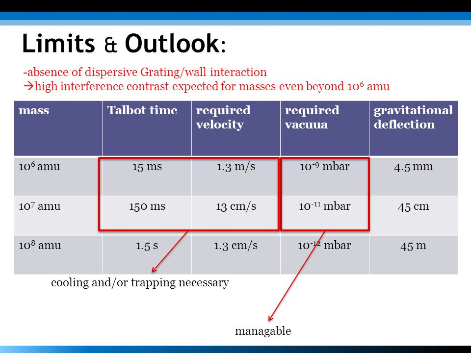 Limits & Outlook: -absence of dispersive Grating/wall interaction