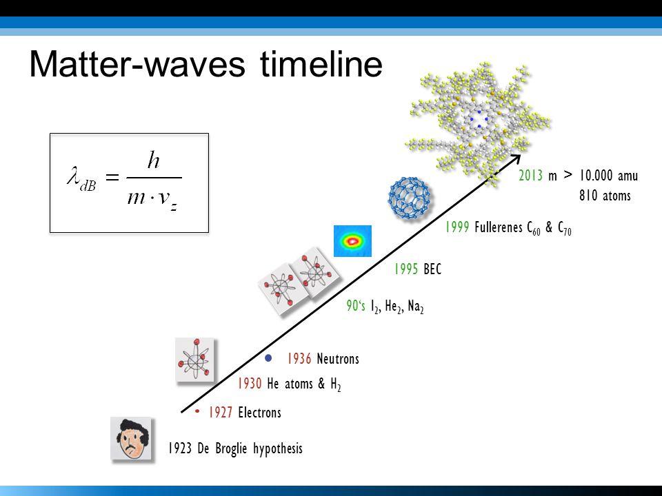 Matter-waves timeline