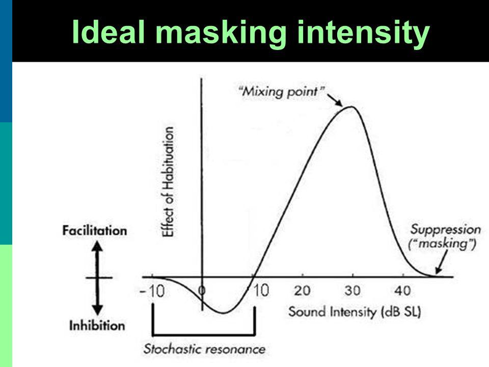 Ideal masking intensity