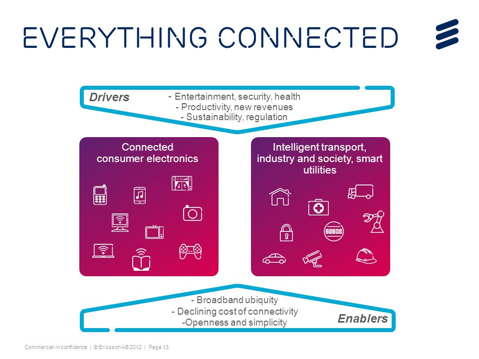 EVERYTHING connected Drivers Enablers Entertainment, security, health