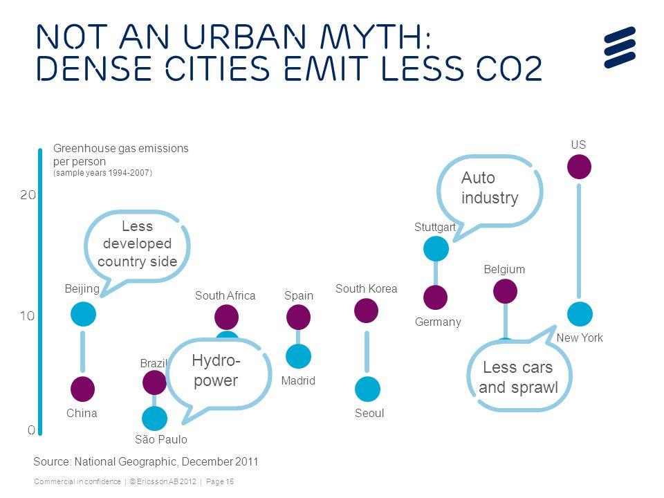 Not an urban myth: Dense cities emit less CO2