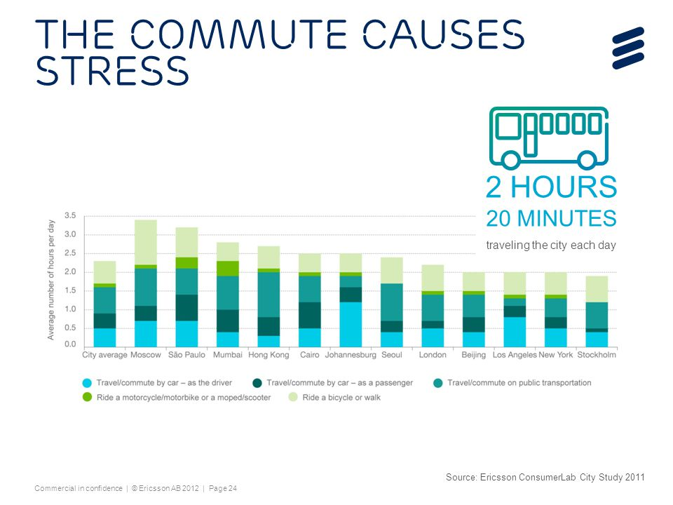 The commute causes stress