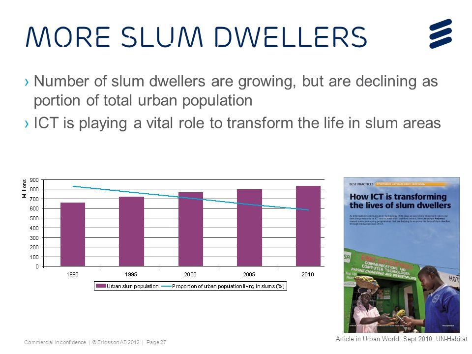 4/15/2017 More slum dwellers. Number of slum dwellers are growing, but are declining as portion of total urban population.