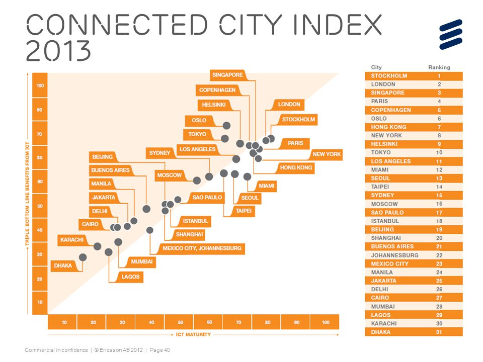 Connected city index 2013