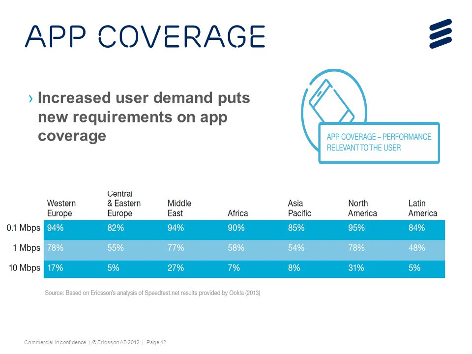 4/15/2017 App coverage. Increased user demand puts new requirements on app coverage.