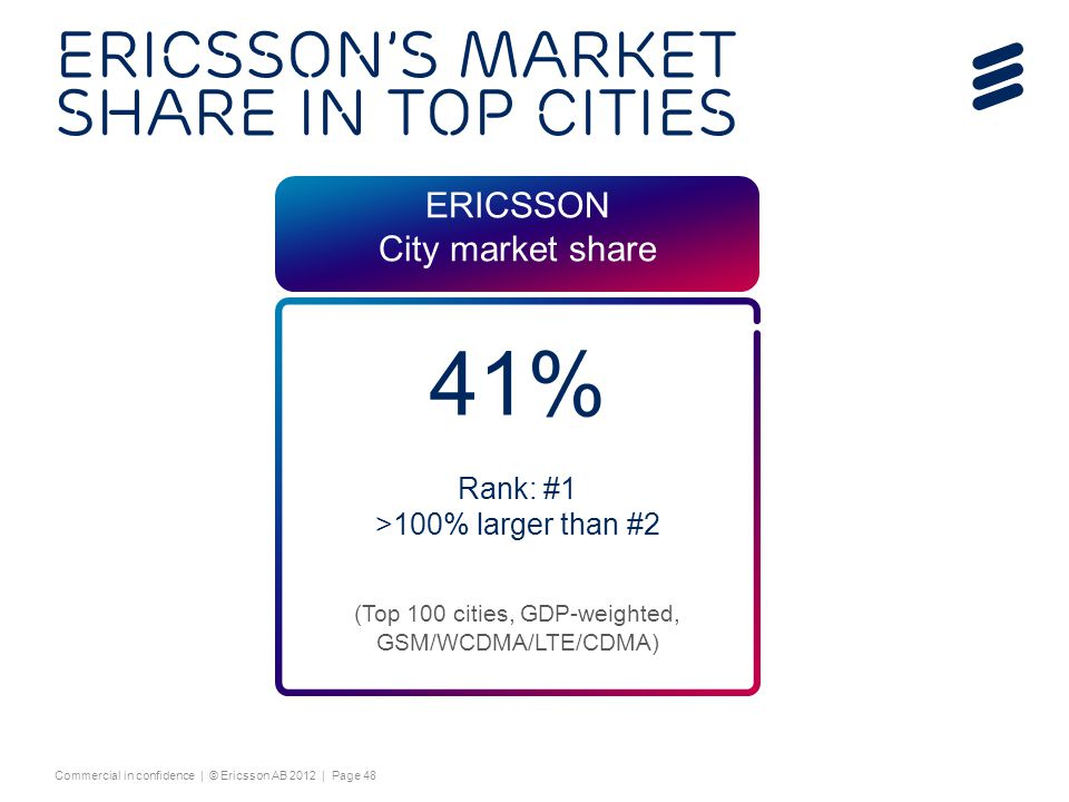 Ericsson's market share in top cities