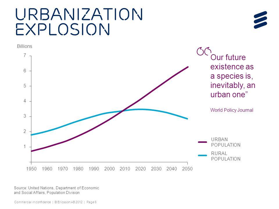 Urbanization explosion